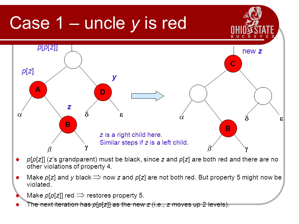 Case 1 – uncle y is red p[p[z]] new z C C p[z] y A D A D z      